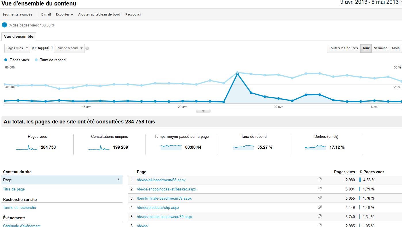 Google Analytics - Données croisées