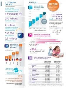 chiffre-Ecommerce-marche-internet-2013-02